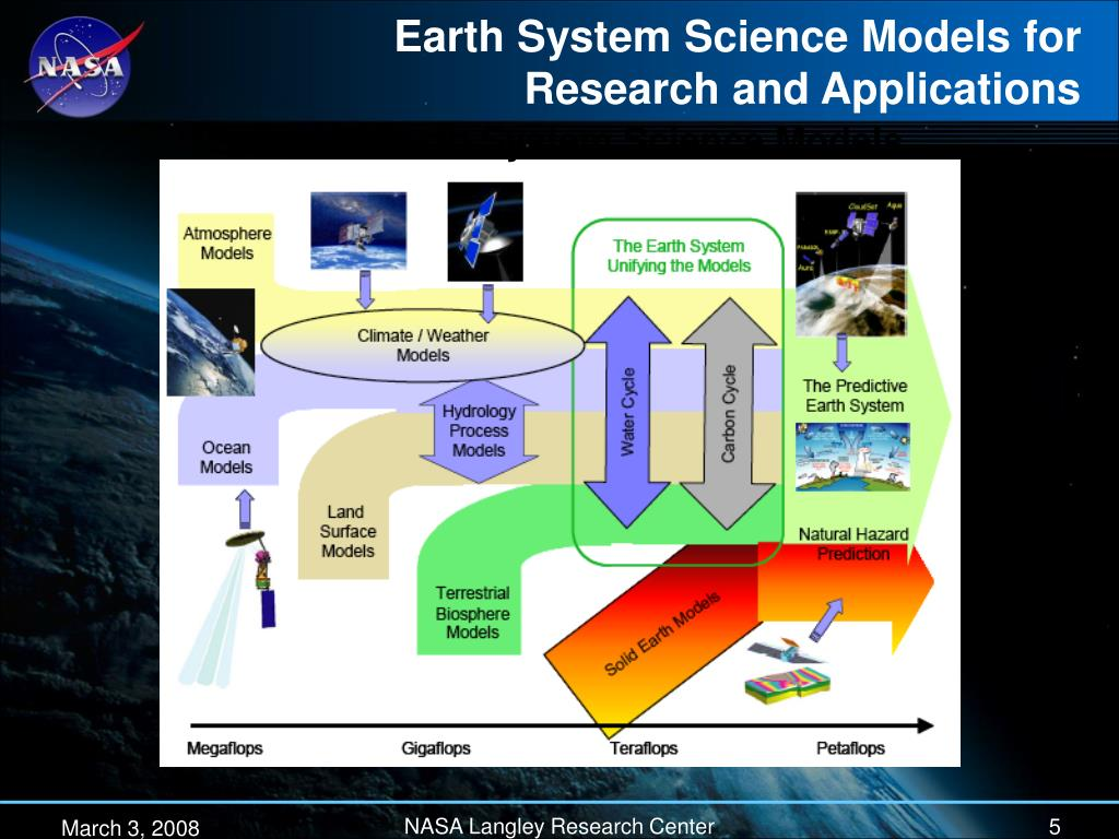Earth System Science Models for