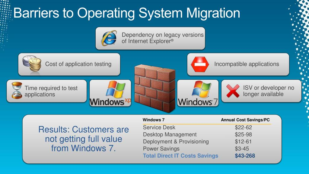 Barriers to Operating System Migration