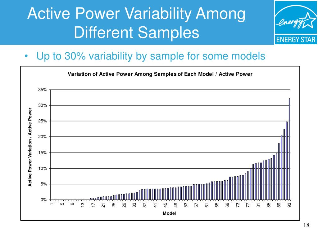 Active Power Variability Among Different Samples