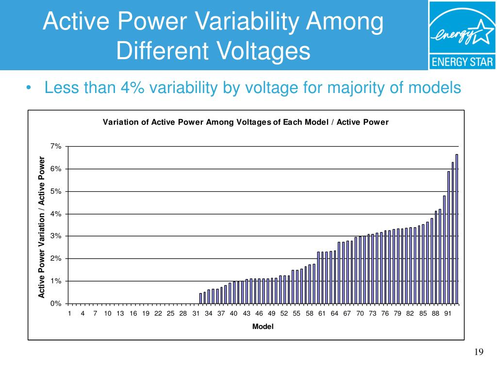 Active Power Variability Among Different Voltages