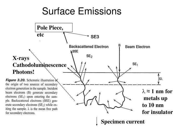 Surface emissions