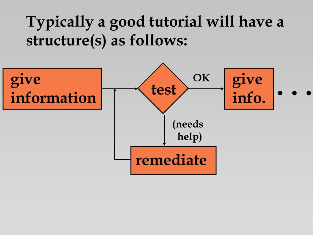 Typically a good tutorial will have a
