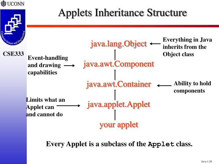 Applets Inheritance Structure