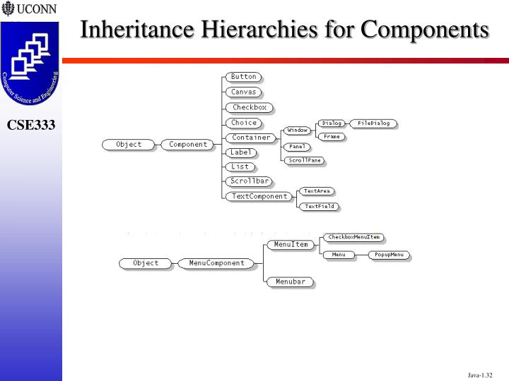 Inheritance Hierarchies for Components