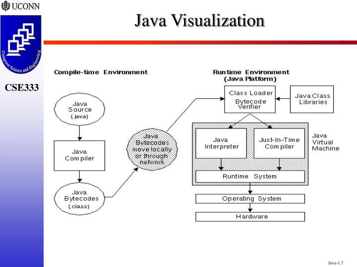Java Visualization