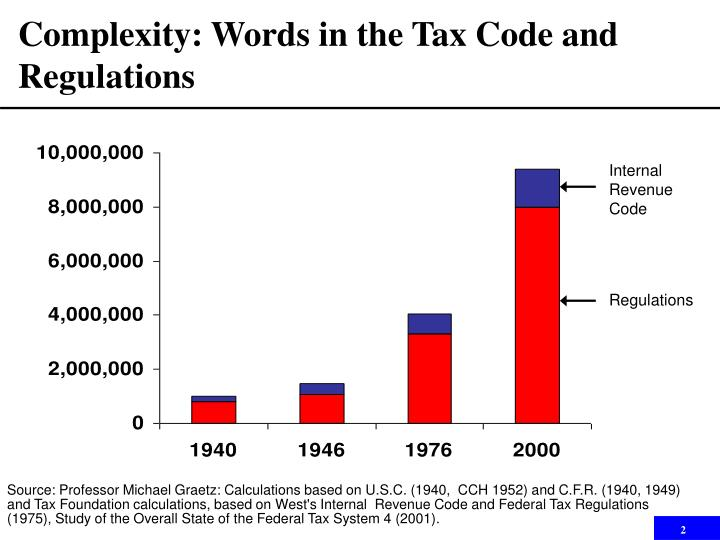 Complexity words in the tax code and regulations