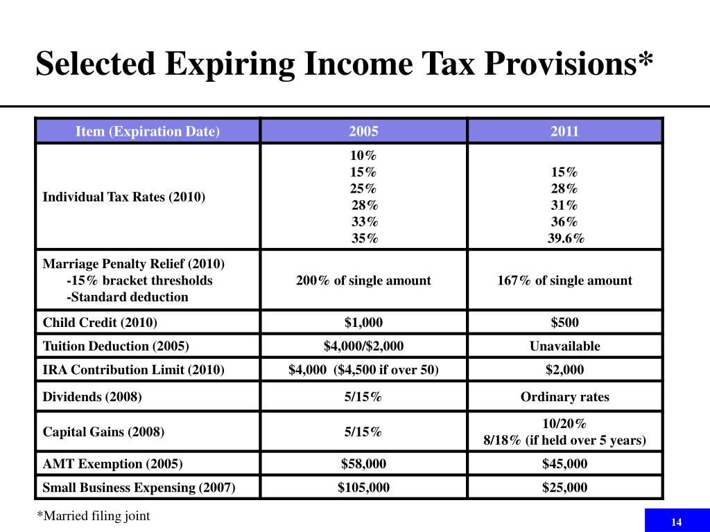 Selected Expiring Income Tax Provisions*