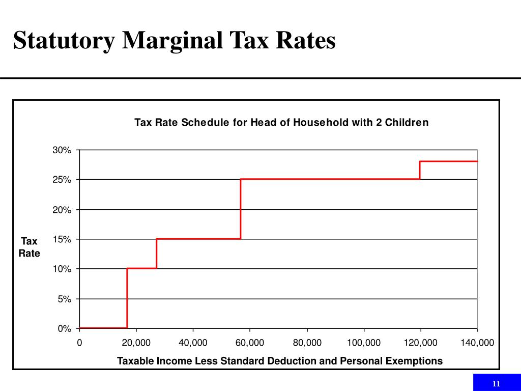 Statutory Marginal Tax Rates