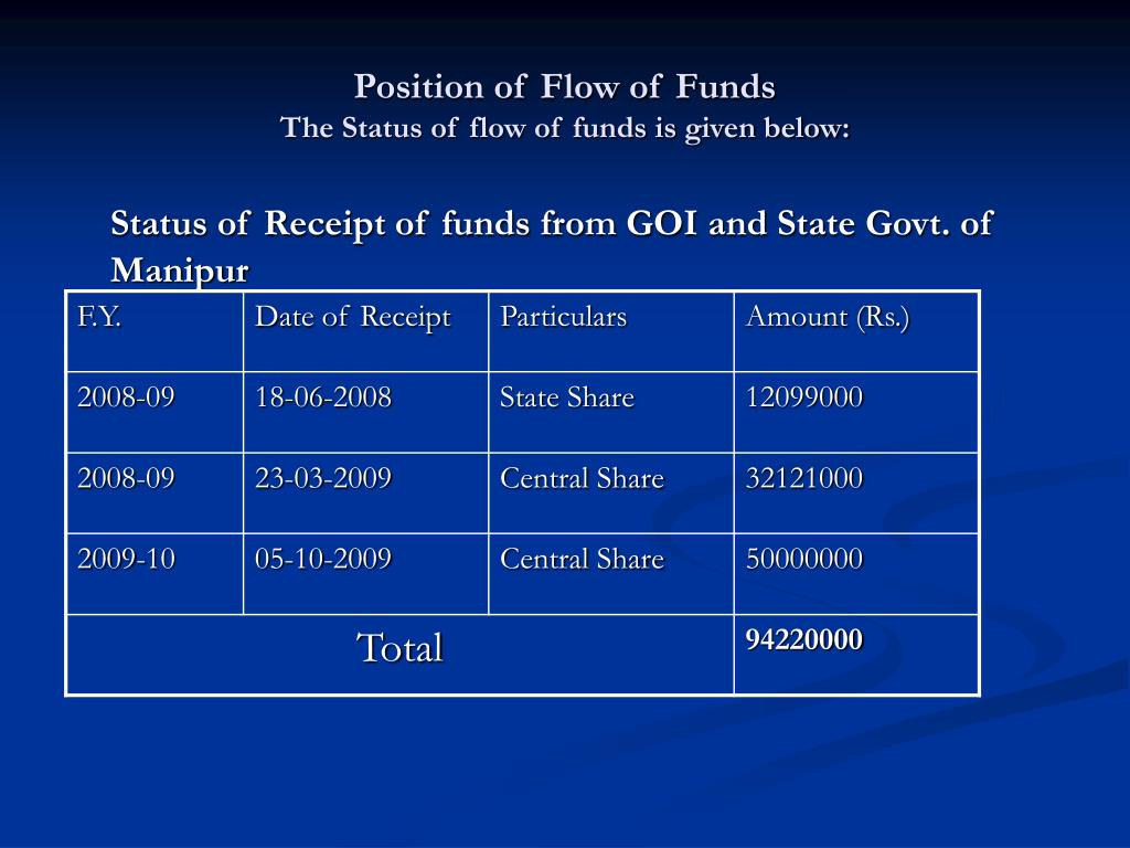Position of Flow of Funds