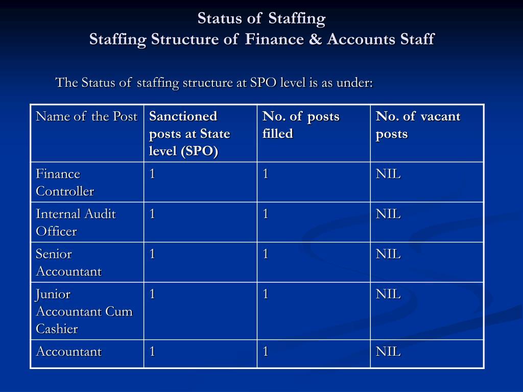 Status of Staffing