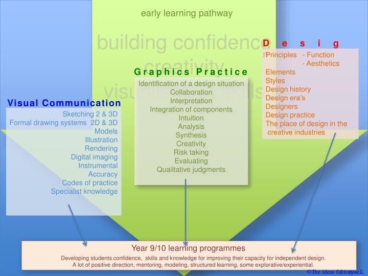 early learning pathway