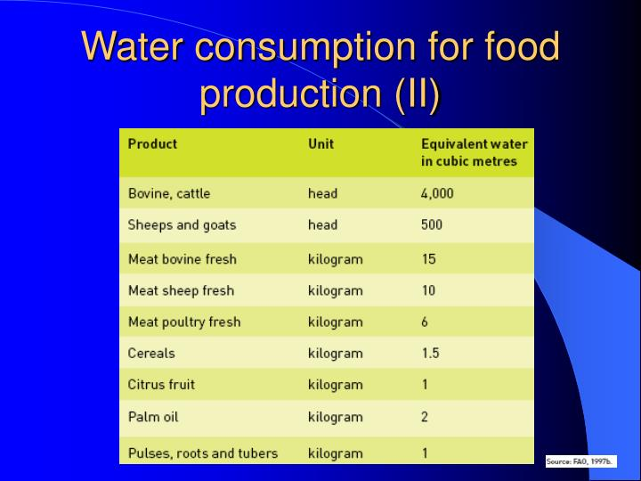 Water consumption for food production (II)