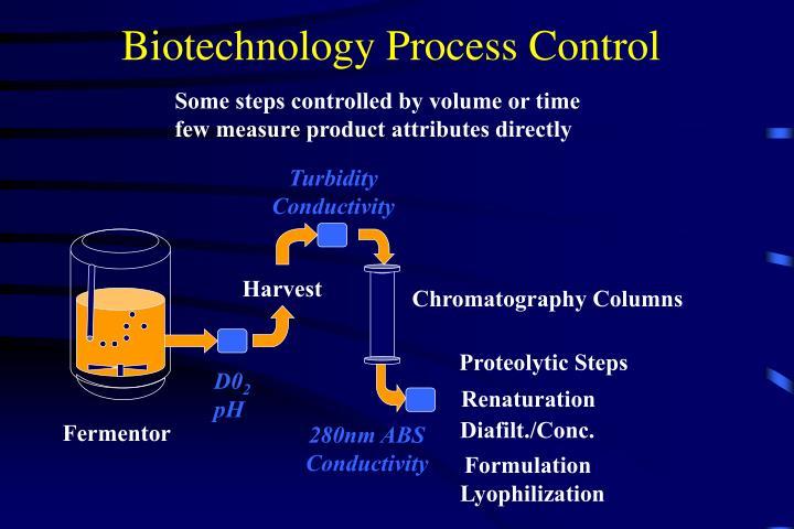 Biotechnology Process Control