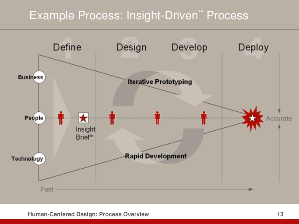 Example Process: Insight-Driven