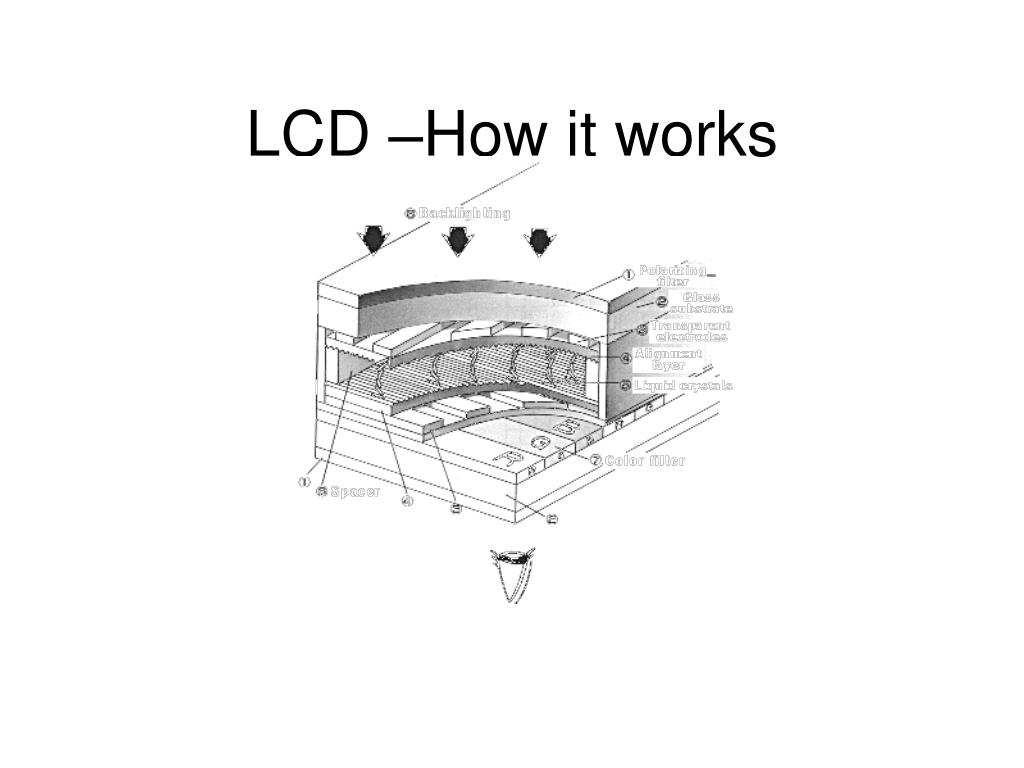 LCD –How it works