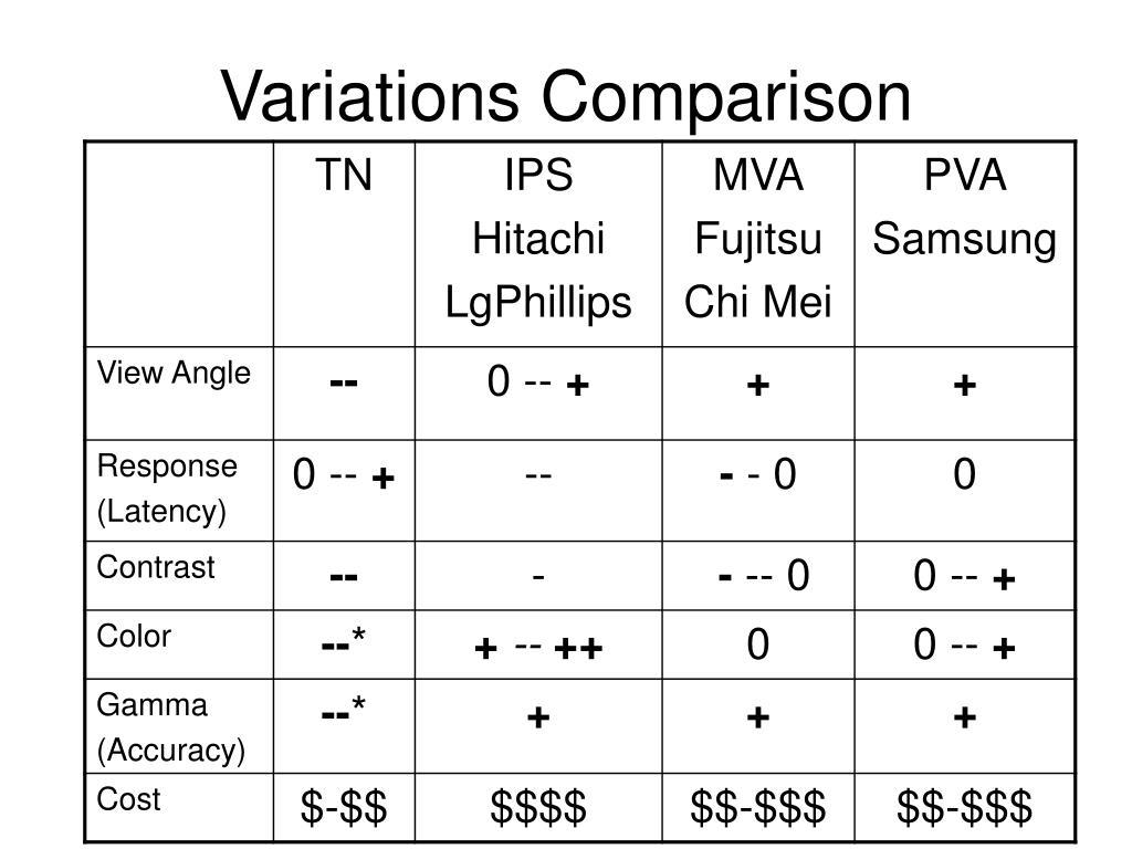 Variations Comparison