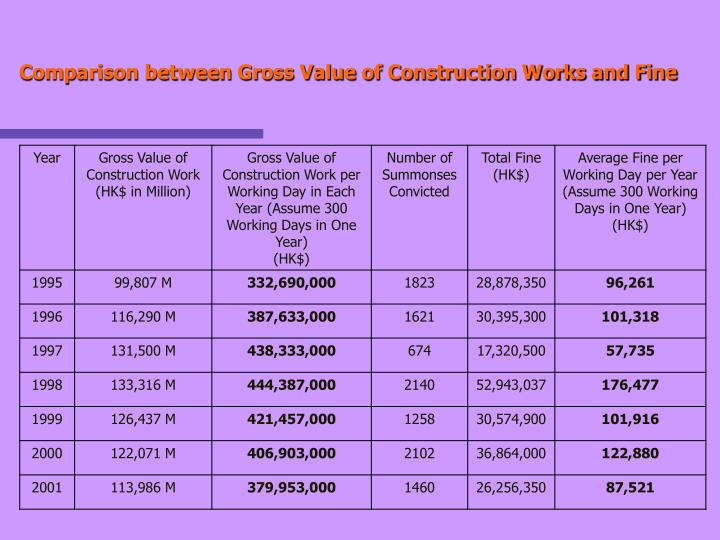 Comparison between Gross Value of Construction Works and Fine