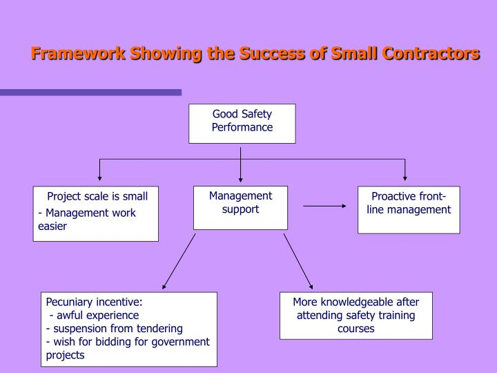 Framework Showing the Success of Small Contractors