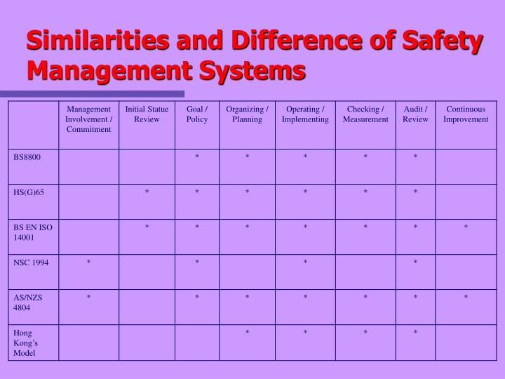 Similarities and Difference of Safety Management Systems