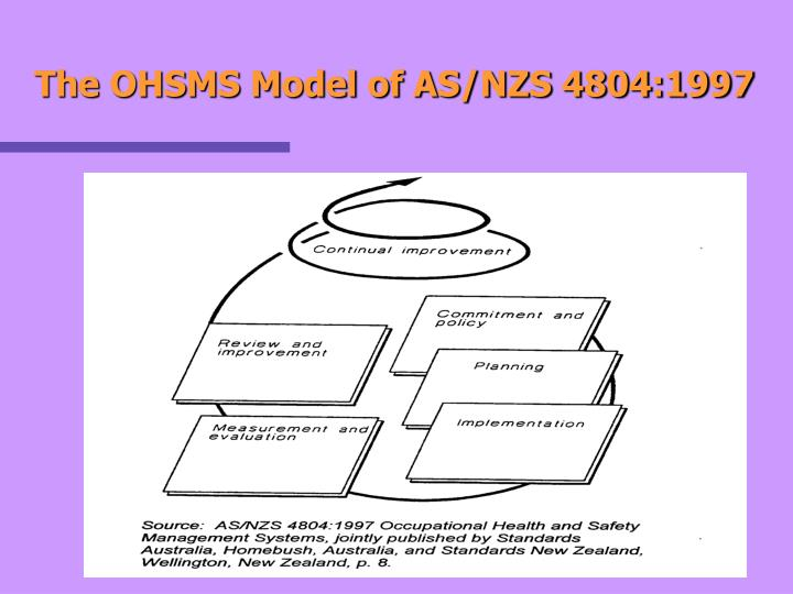 The OHSMS Model of AS/NZS 4804:1997