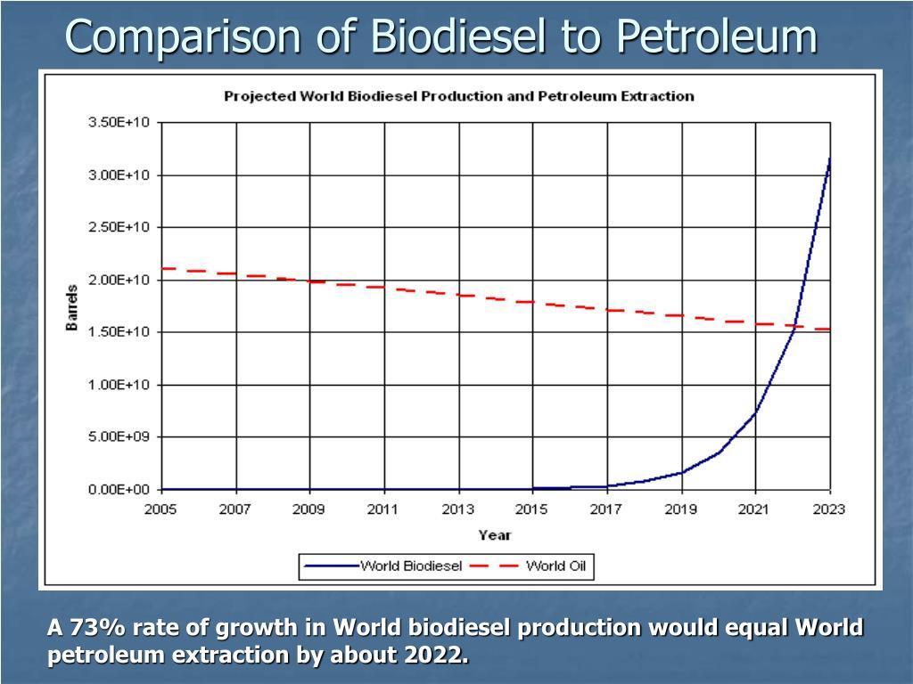 Comparison of Biodiesel to Petroleum