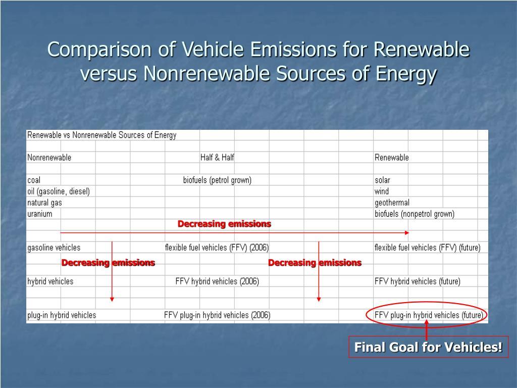 Comparison of Vehicle Emissions for Renewable versus Nonrenewable Sources of Energy