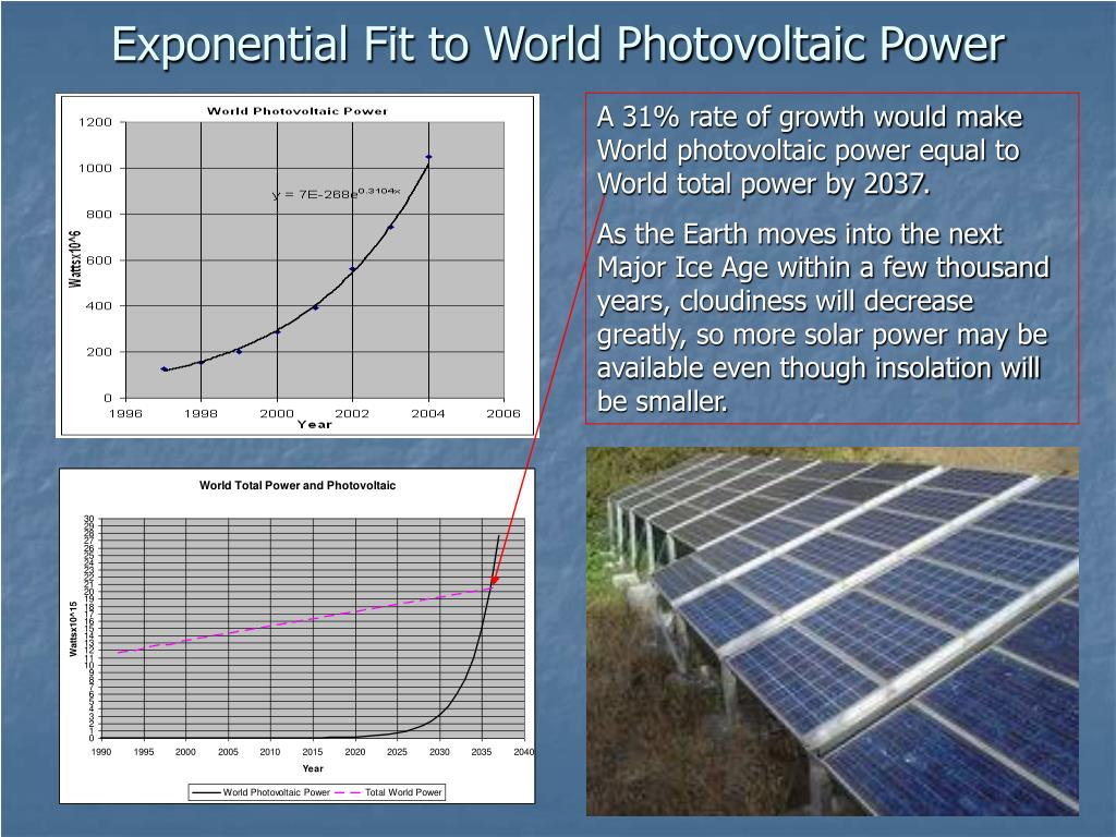 Exponential Fit to World Photovoltaic Power