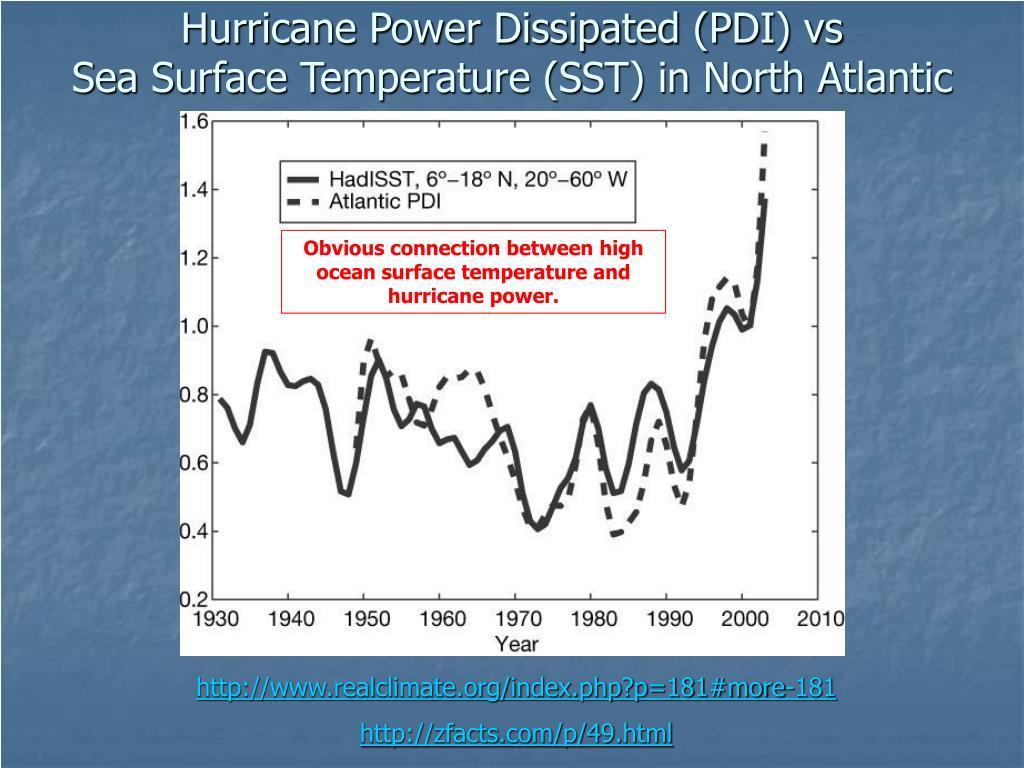 Hurricane Power Dissipated (PDI) vs