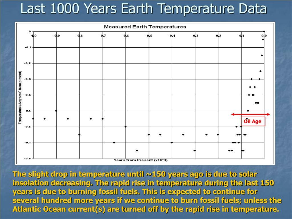 Last 1000 Years Earth Temperature Data