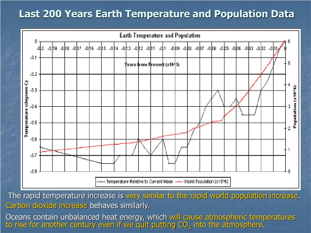 Last 200 Years Earth Temperature and Population Data