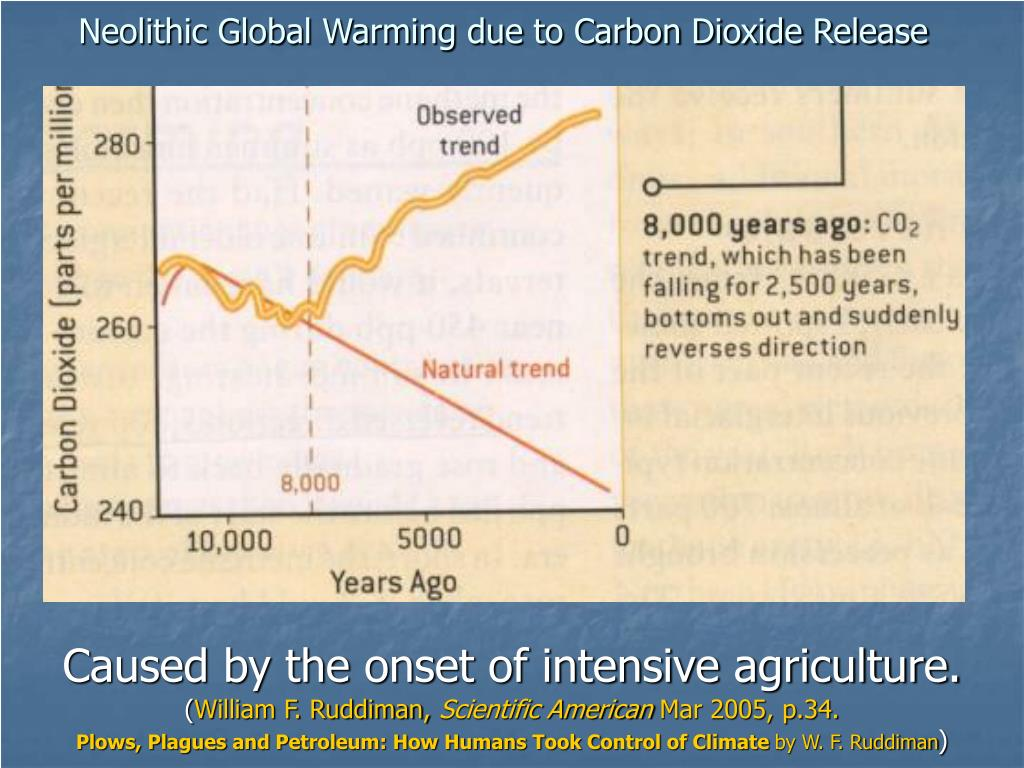 Neolithic Global Warming due to Carbon Dioxide Release