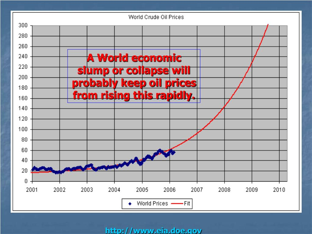 A World economic slump or collapse will probably keep oil prices from rising this rapidly.
