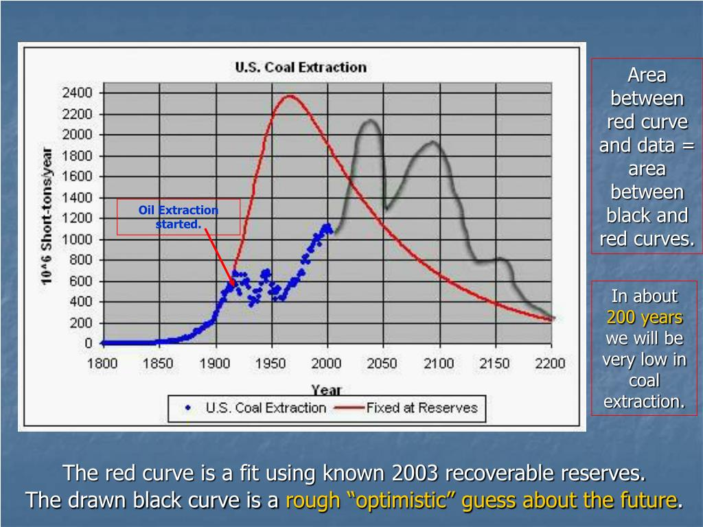 Area between red curve and data = area between black and red curves.