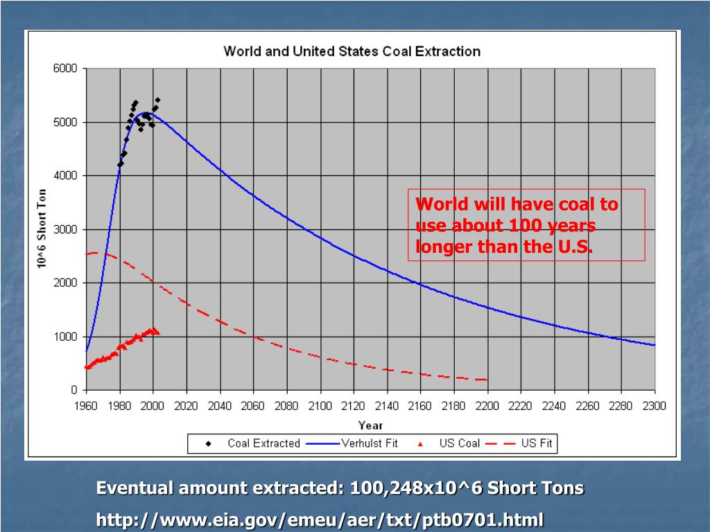 World will have coal to use about 100 years longer than the U.S.