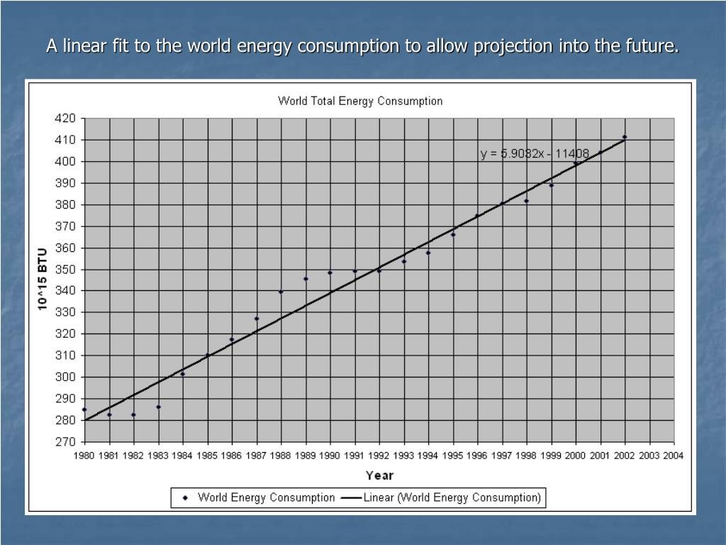 A linear fit to the world energy consumption to allow projection into the future.