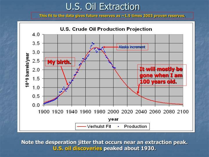 U s oil extraction