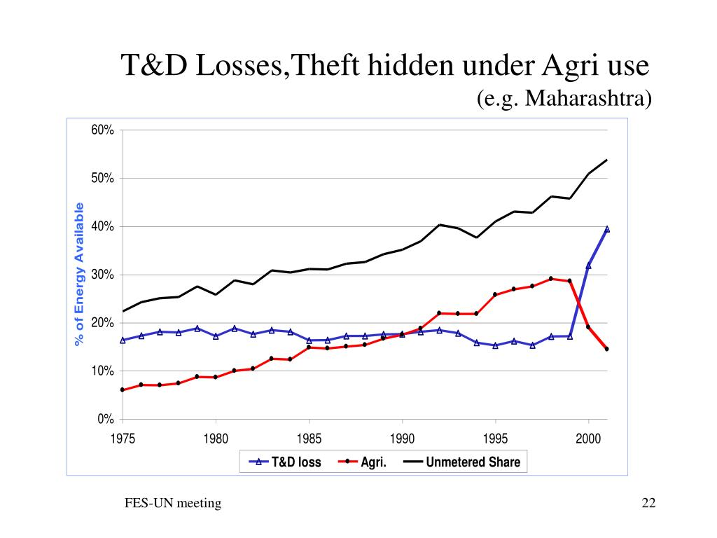 T&D Losses,Theft hidden under Agri use