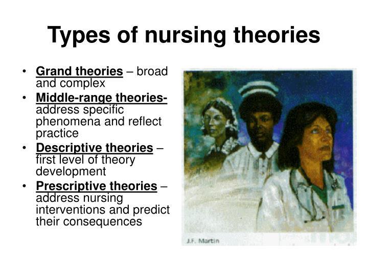 Types of nursing theories