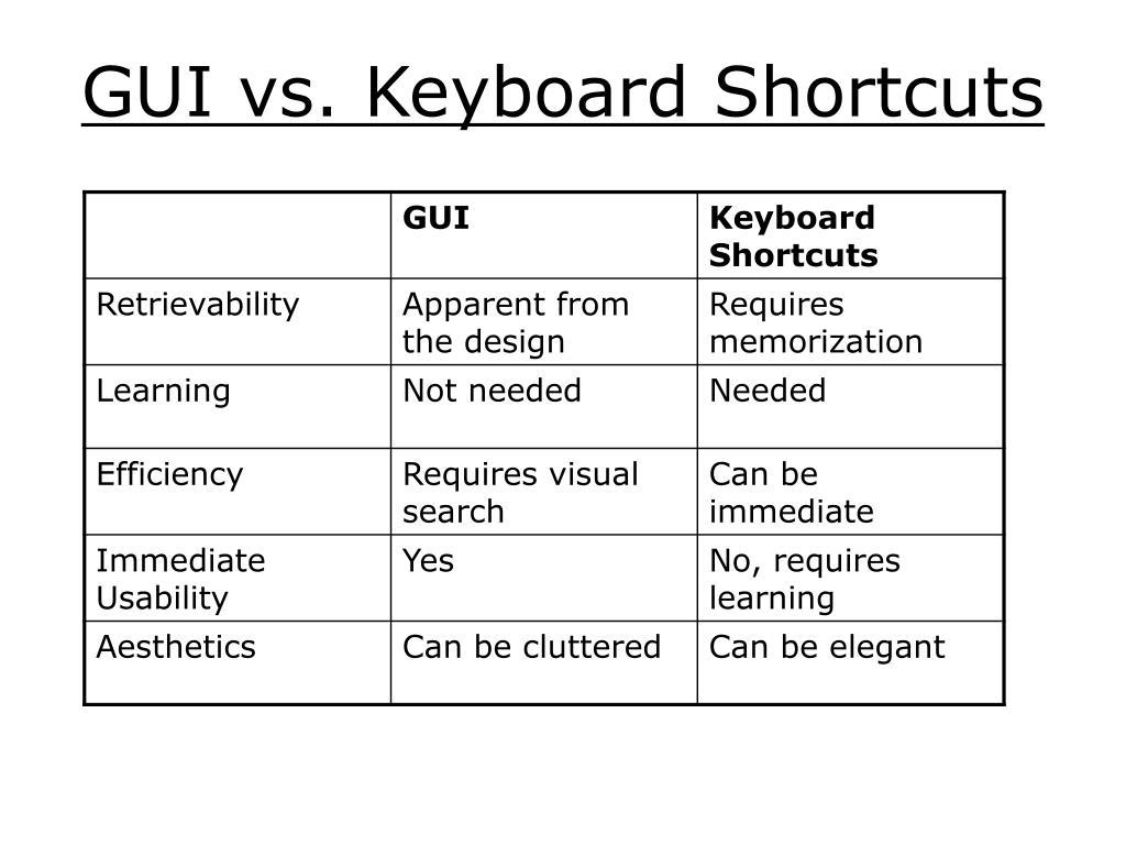 GUI vs. Keyboard Shortcuts