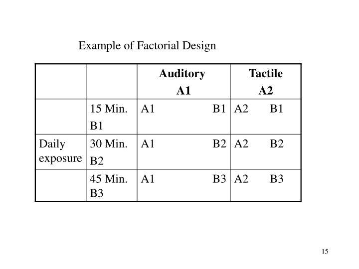 Example of Factorial Design