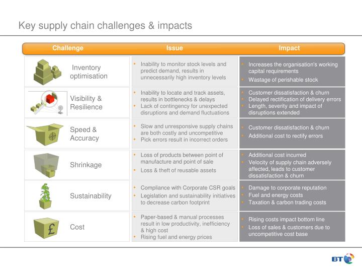 Key supply chain challenges & impacts