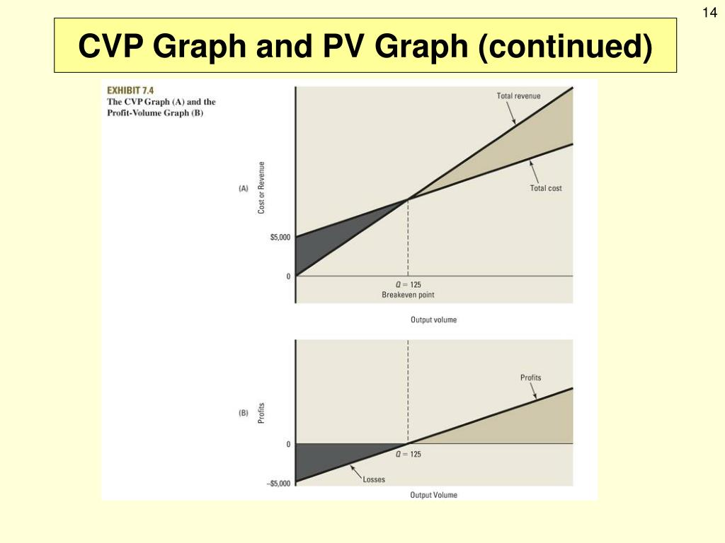 practical application of cvp analysis Cvp tapped by centers for medicare and medicaid innovation experience in data analysis, cvp and our teammates will and practical application of.