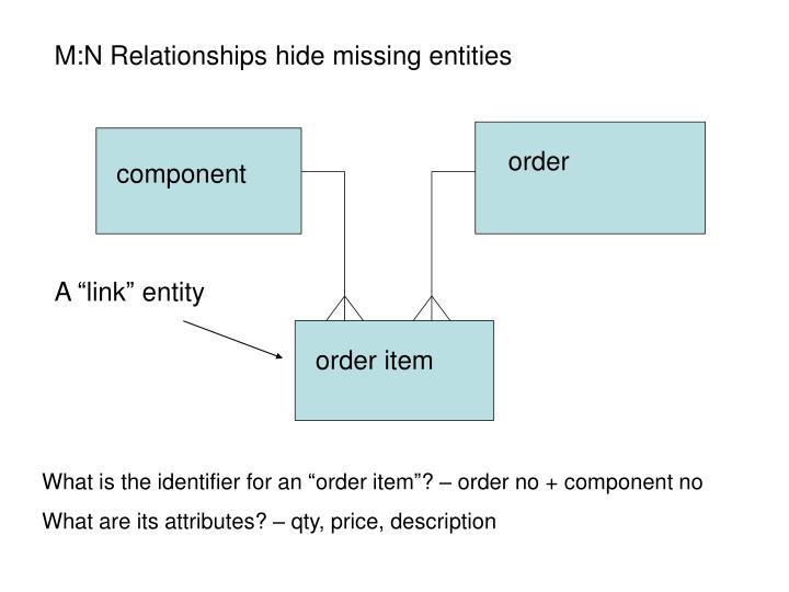 M:N Relationships hide missing entities