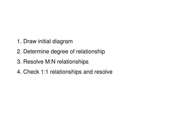 Draw initial diagram
