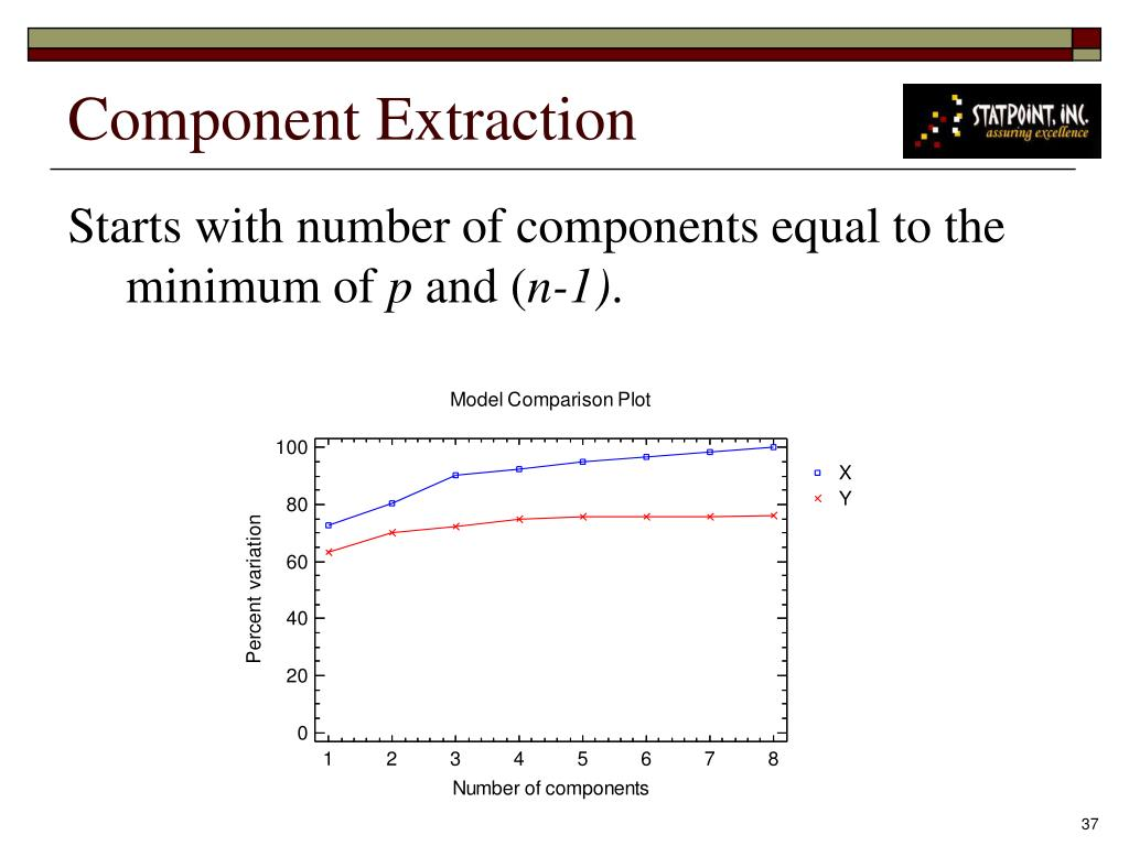 Component Extraction