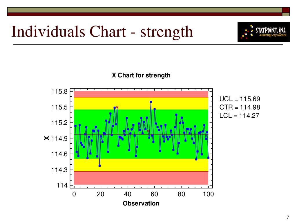 Individuals Chart - strength
