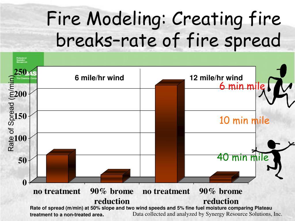 Fire Modeling: Creating fire breaks–rate of fire spread