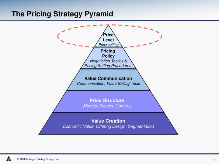 New product pricing strategies ppt example of ppt powerpoint.