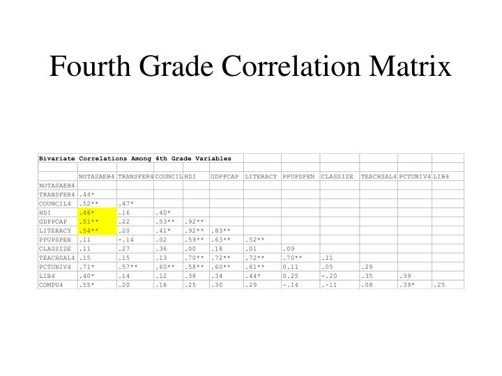 Fourth Grade Correlation Matrix