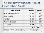 the helper wounded healer orientation scale